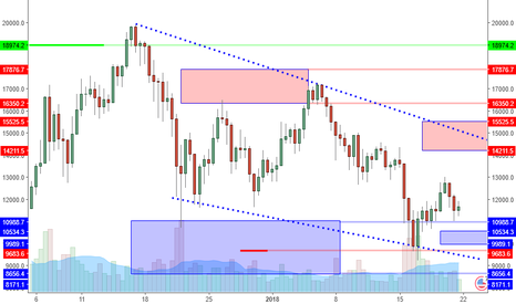 BTCUSD: BTCUSD: Stability Forming Still Points To Higher Prices?