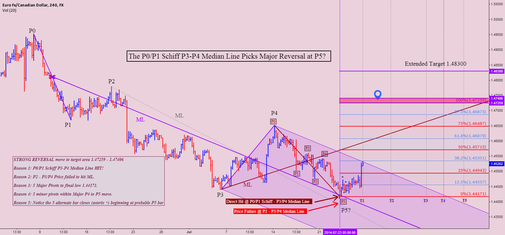 EURCAD The P0/P1 Schiff P3-P4 ML Picks Major Reversal at P5?