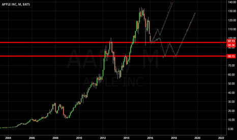 AAPL: AAPL FORCAST
