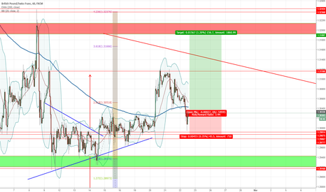 GBPCHF: GBPCHF Back to support