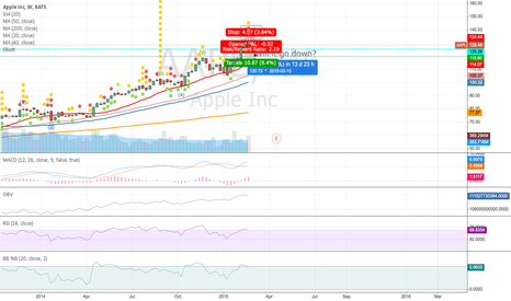 AAPL: Will it go down?