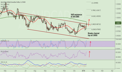 AUDCAD: AUD/CAD spikes for 2nd straight session, long break at 200-DMA