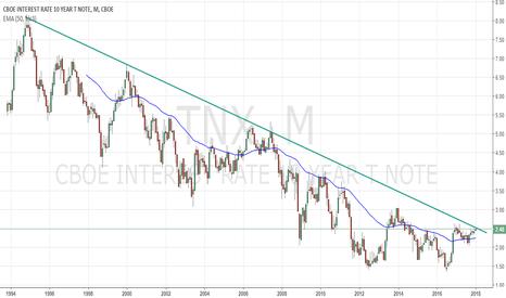 TNX: TNX: 10 Year Treasury