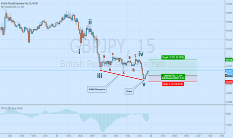 GBPJPY: 15m EW Correction trade on GBPJPY