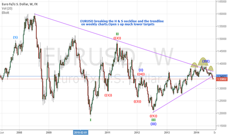 EURUSD: EURUSD weekly trendline broken