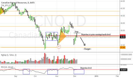 CNQ: Good risk/reward on this daily short