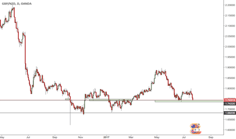 GBPNZD: going to start breaking this down