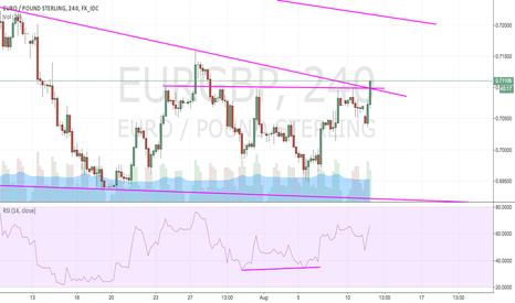 EURGBP: Breaking Horizontal Resistance