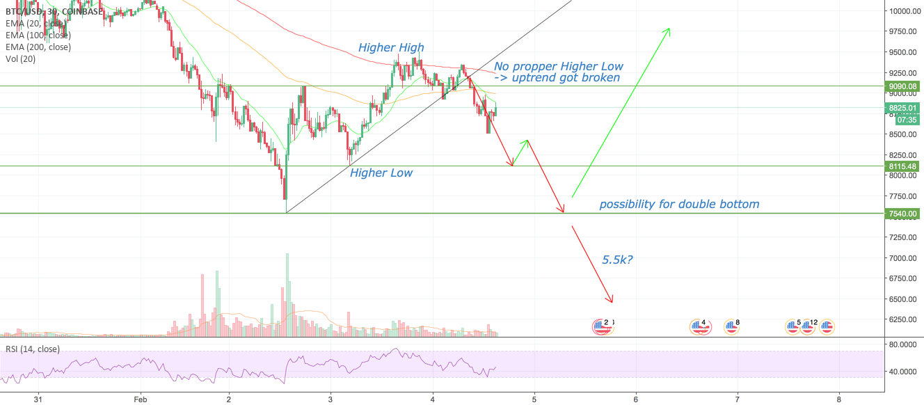 Bitcoin - possibility for double bottom