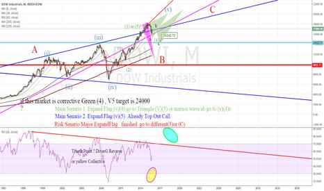 DJI: Every Scenario   Main 1 &2  Risk