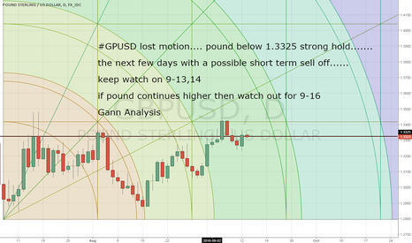 GBPUSD: GBPUSD keep watch for 9.13,14 and 9-16