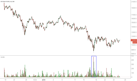 BTC1!: Bitcoin Futures: Huge Spike In Volume Provided Clear Buy Signal