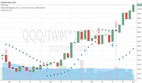 QQQ/IWM*10000: QQQ / IWM Spread