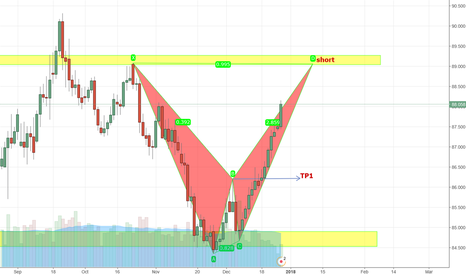 """AUDJPY: Short """"formation Building"""" to resistance Line"""