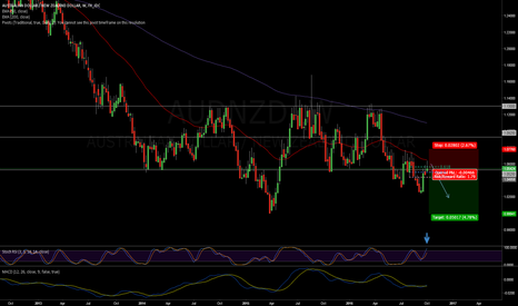 AUDNZD: AUDNZD Short Technical Set-Up (Weekly)