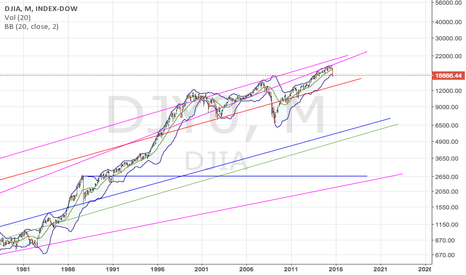 DJI: Dow Long-term Trendlines show potential bearish targets.