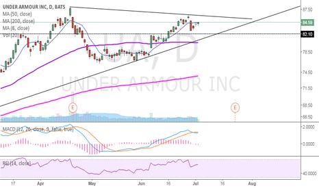 UA: UA Symmetrical Triangle @ Weekly Trendline