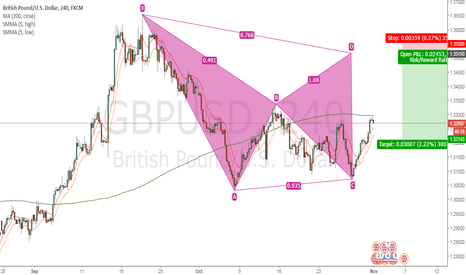 GBPUSD: Looking to Short GBPUSD on Bear Bat Pattern