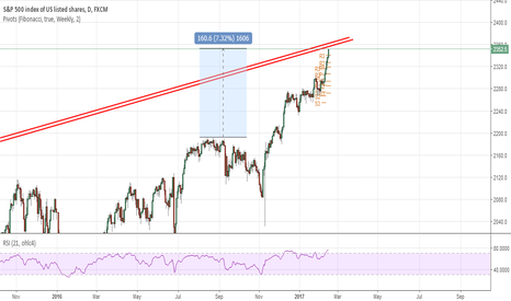 SPX500: Short SPX around 2360
