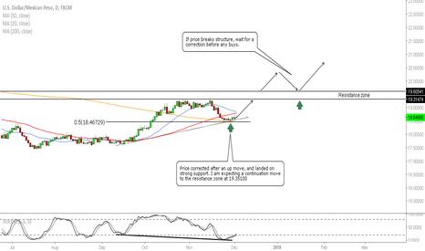 USDMXN: USD/MXN - Strong Buying Opportunity
