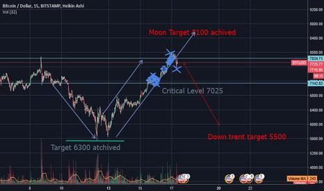 BTCUSD: short BTC/USD Confirmed