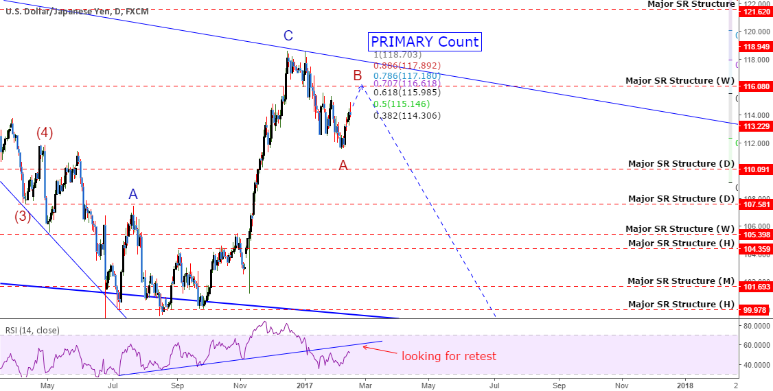 USDJPY: Possible HUGE MOVE Is Coming!