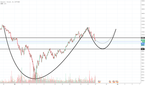 BTCUSD: Bitcoin Cup & Handle Pattern