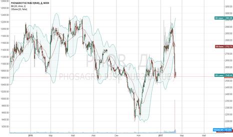 PHOR: Покупка Фосагро по текущим и добавка при падении.