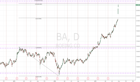BA: $BA 777  going to the moon but ...