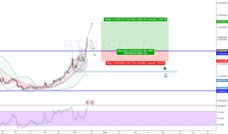 BTSUSD: Bitshares, when the pull back, 2018