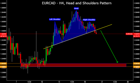 EURCAD: EURCAD - H4, Head and Shoulders Pattern