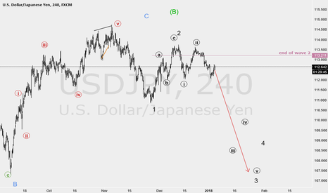 USDJPY: wave 3 just started