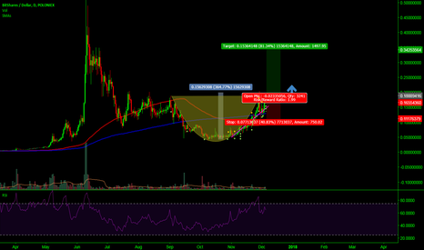 BTSUSD: Bitshares basic cup and handle