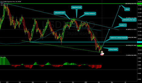 USDJPY: USDJPY Long Opportunity!