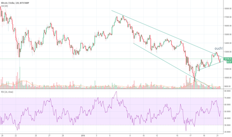 BTCUSD: critical intersection about to happen. as always