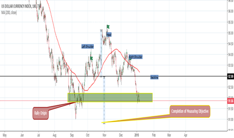 DXY: Dollar Technical Damage, but moderating recovery possible