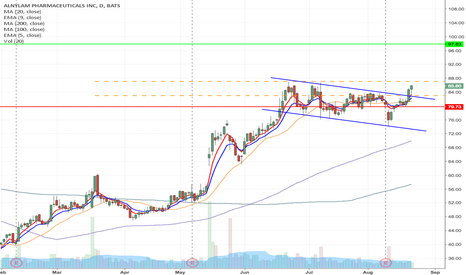 ALNY: ALNY - Downward channel breakout long from $87.07/83 to $97.93