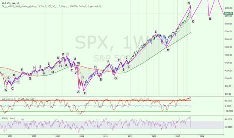 SPX: SPX 1W - Elliot Waves - long term analysis