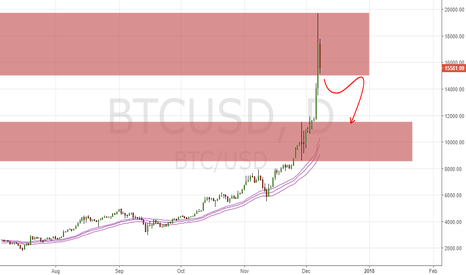 BTCUSD: BITCOIN Possible Weakness If.... (8/12/17)