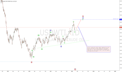 USDWTI: $70 Oil