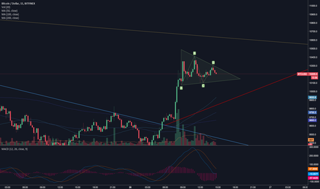 BTCUSD: Bitcoin - watch the triangle