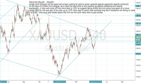 XAUUSD: Gold: XAUUSD Testing important resistance here. Close out longs