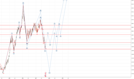 USDCAD: EW on USDCAD updated