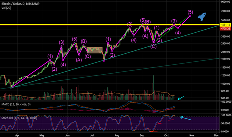BTCUSD: $BTC Ready to breakout the resistance in 5k