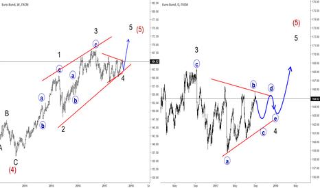 BUND: Bund Trading In A Minor Triangle Correction