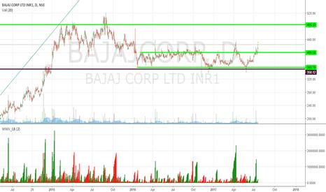 BAJAJCORP: Bajaj Corp : Breakout after 1.5 years