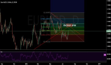 EURUSD: EURUSD GOING TO THE DESICION AREA