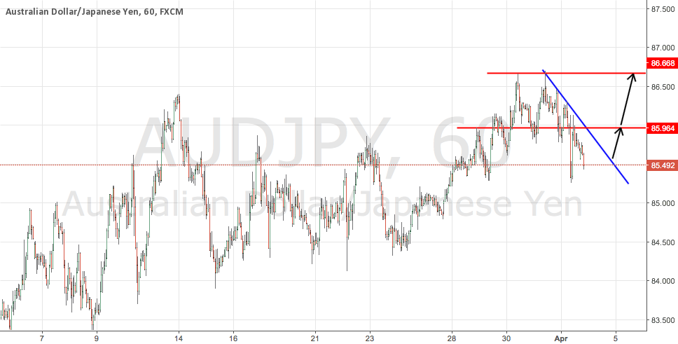 AUDJPY Potential Long Signal