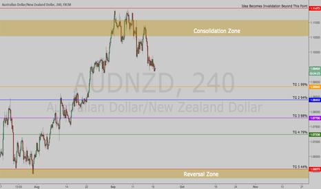 AUDNZD: $AUDNZD | Short Trade