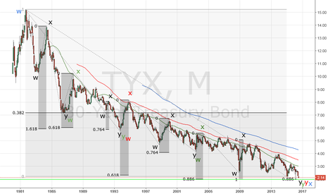 TYX: US bonds 30 y - Elliott waves and fractals on the monthly chart